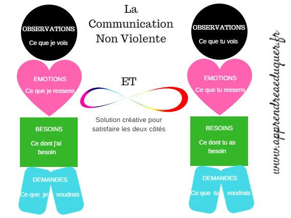 Ateliers de CNV à Toulouse